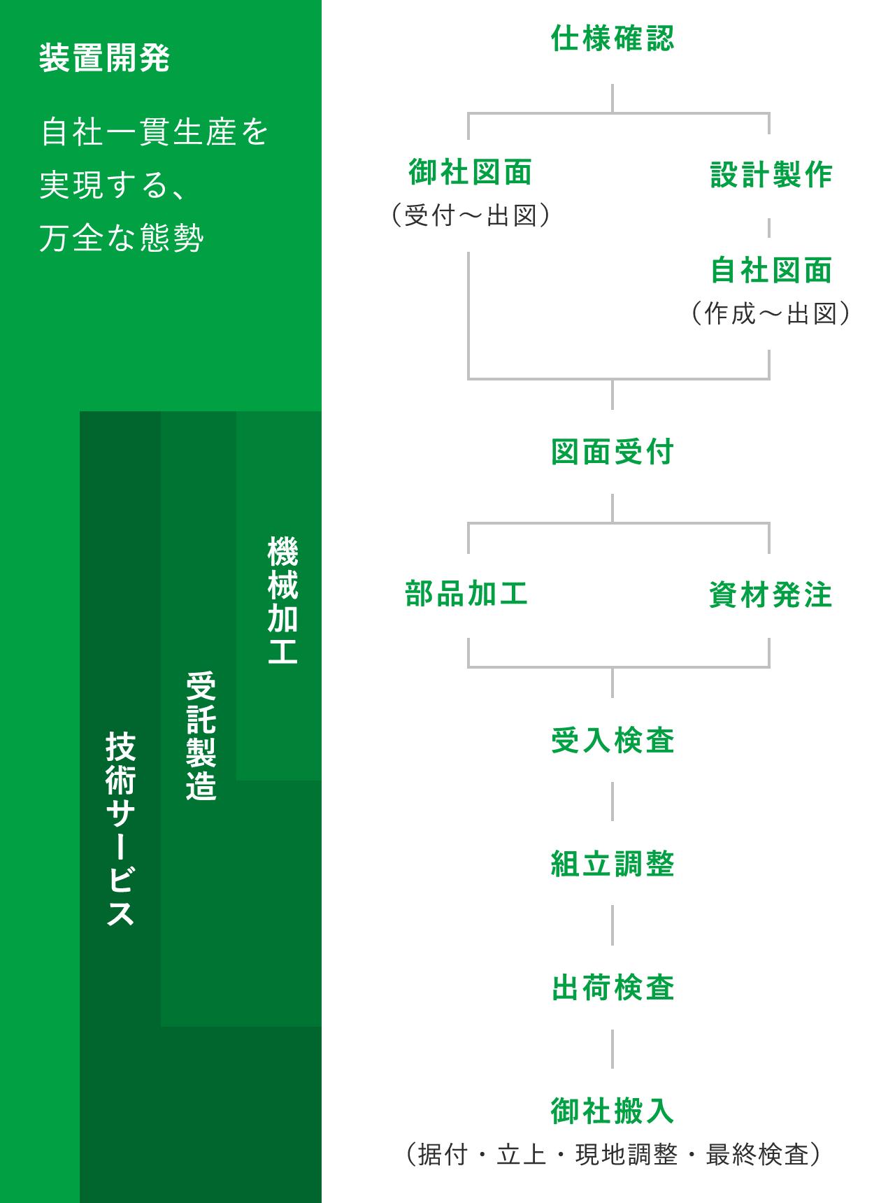 装置開発図